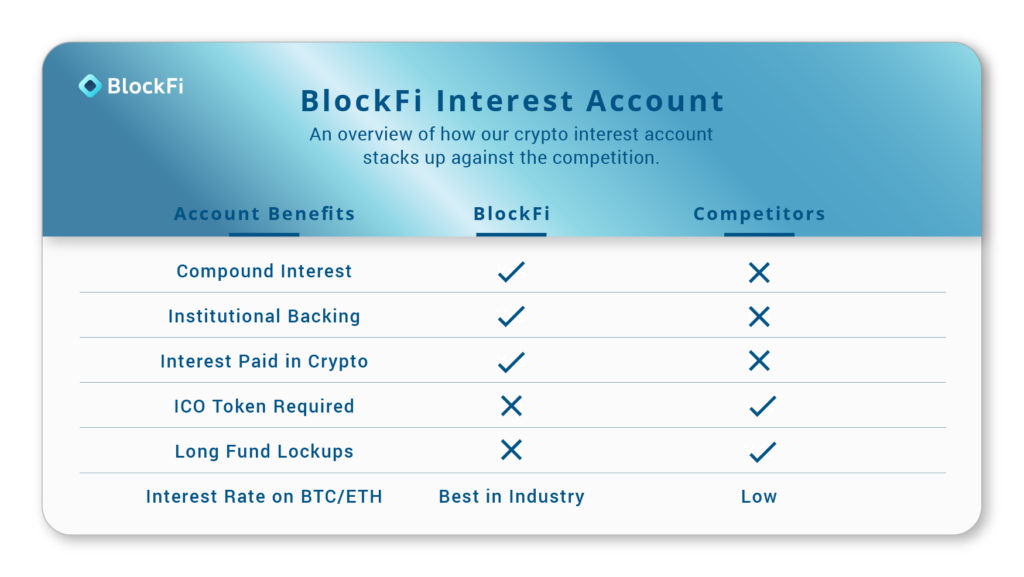 Blockfi Crypto Interest Bearing Savings Accounts