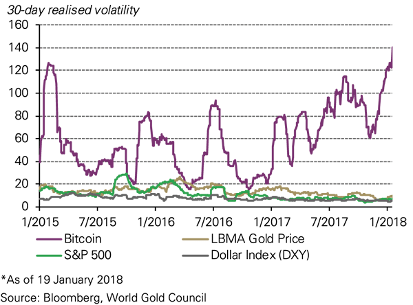 cryptocurrency price volatility is very high