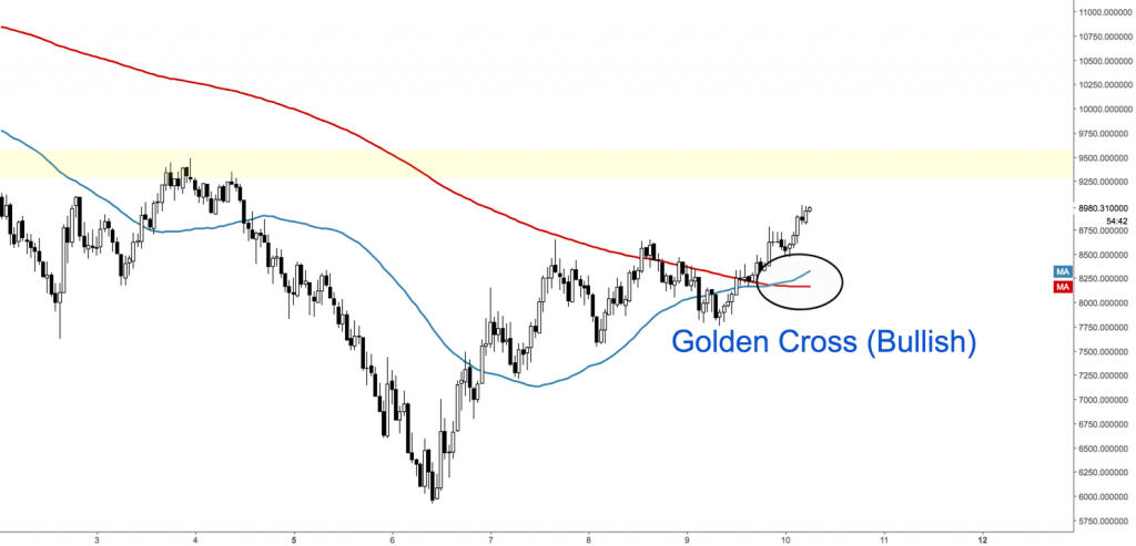 BTC Golden Cross