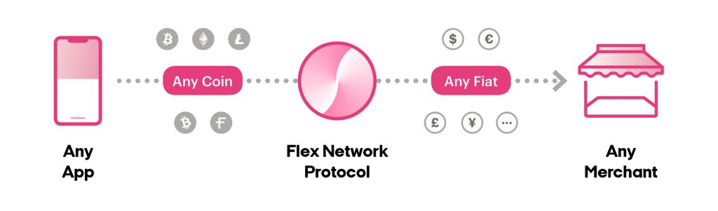 Flexa retailer blockchain