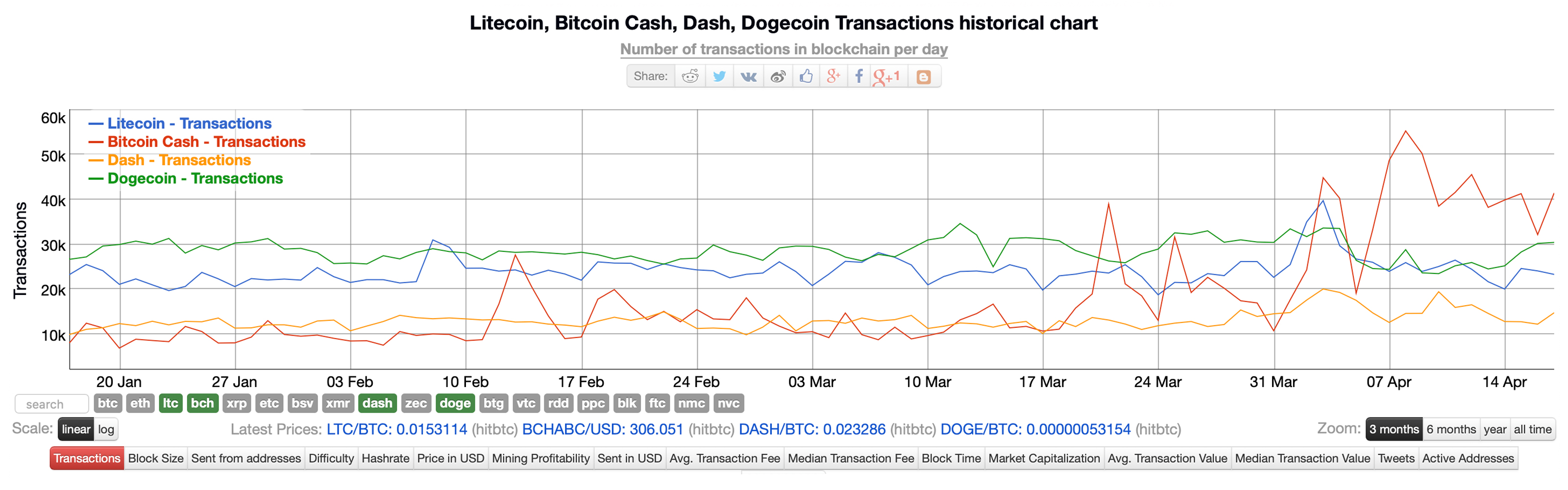 BCH network transactions increase