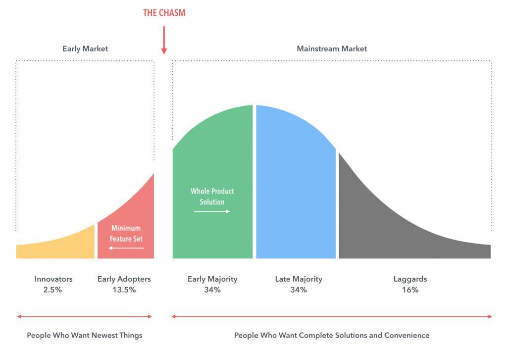 Gen Z crossing the chasm