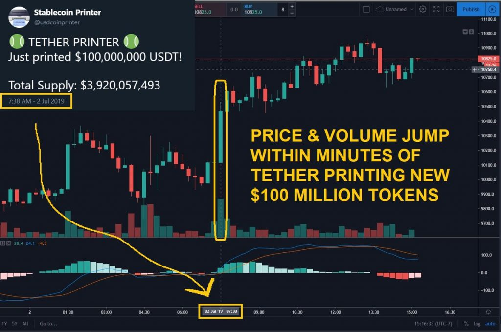 Tether manipulation chart