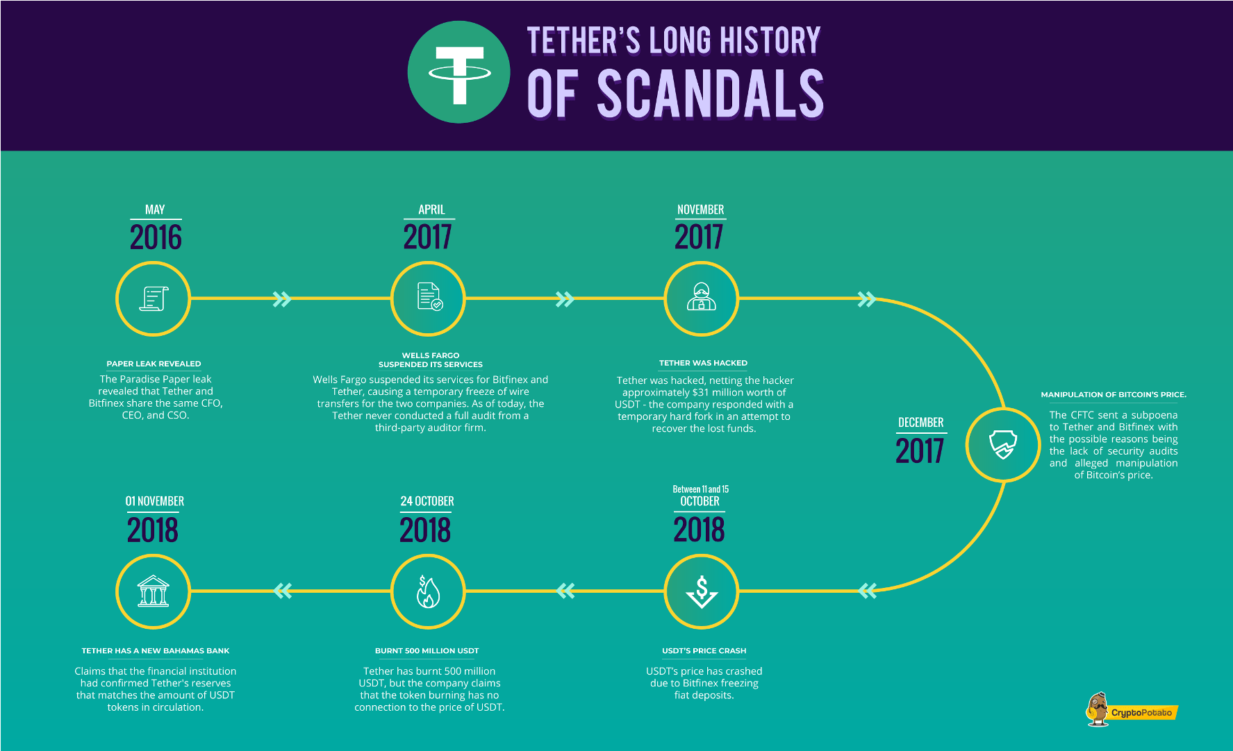 tether scandals historic timeline