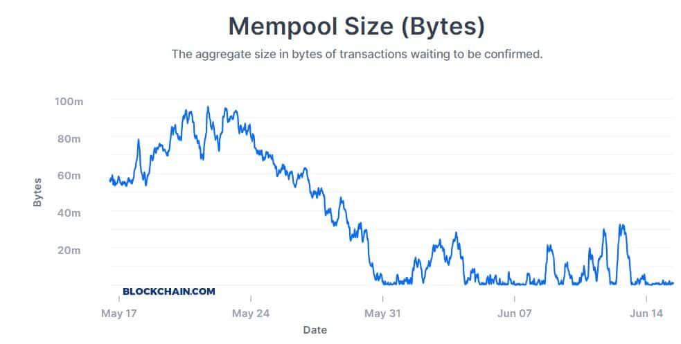 Bitcoin mempool. Source: Blockchain.com
