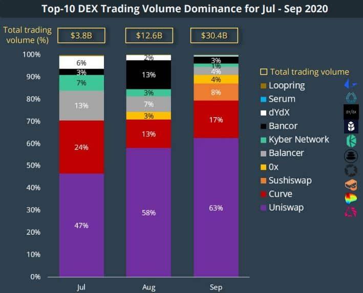 DEX Trading Volume Dominance. Source: CoinGecko
