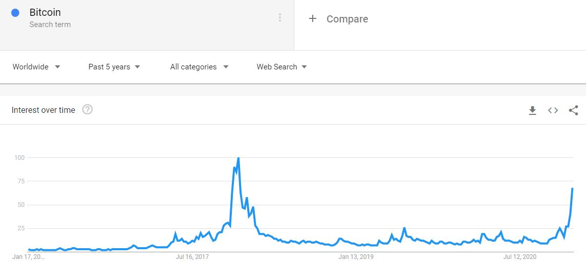 """Google Searches """"Bitcoin"""" 5-Year Back. Source: Google Trends"""