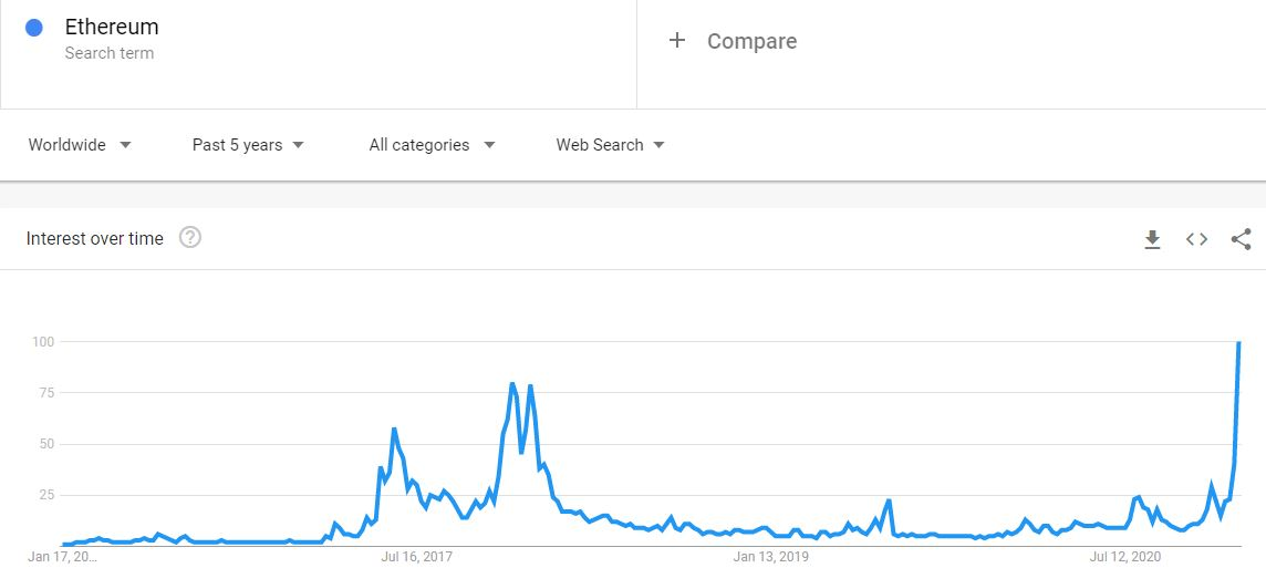 """Google Searches """"Ethereum"""" 5-Year Back. Source: Google Trends"""