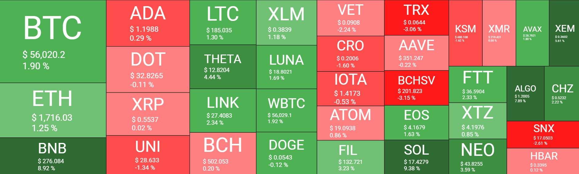 Cryptocurrency Market Overview. Source: Quantify Crypto